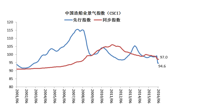 China's Shipbuilding Industry Climate Index: First With Synchronous Index Decline Narrowed